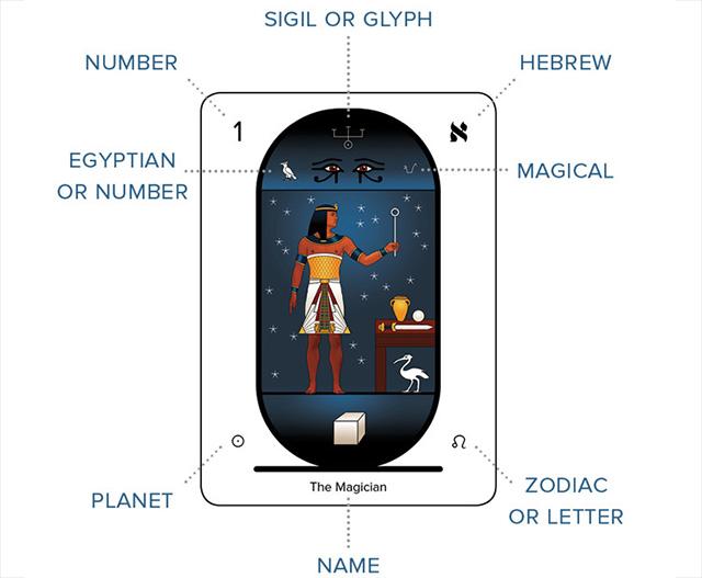Cảm nhận ý nghĩa 78 lá bài Eternal Tarot